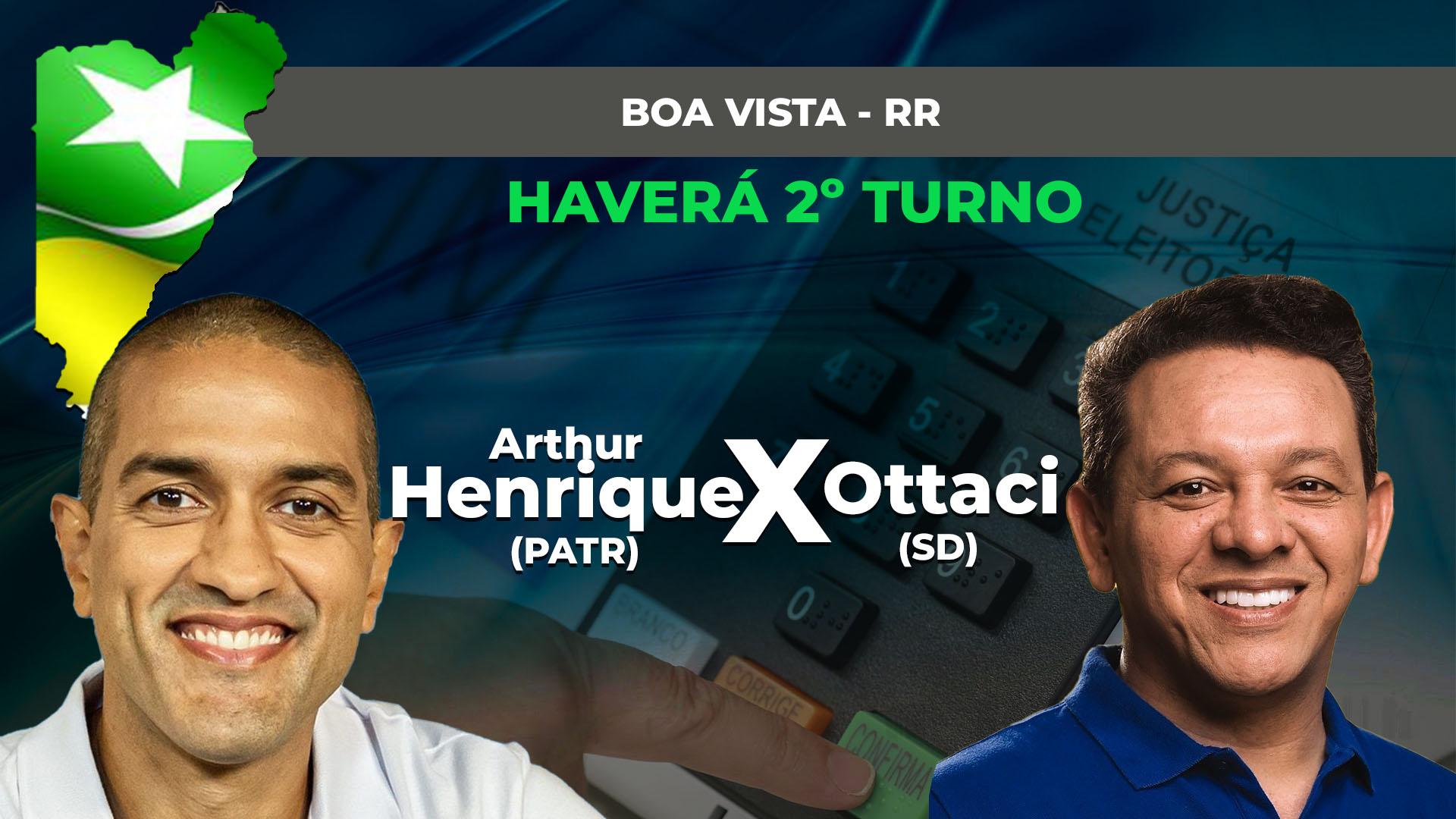 IMAGEM: Ibope em Boa Vista: Arthur Henrique, 79%; Ottaci, 21%
